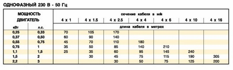 таблица для 4-х фазных
