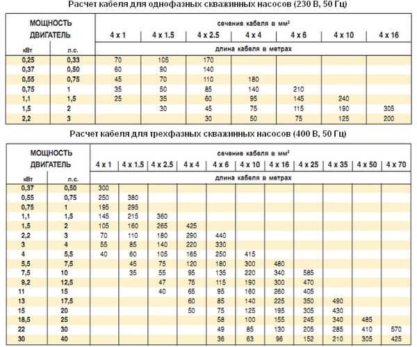 таблица для трехфазных кабелей